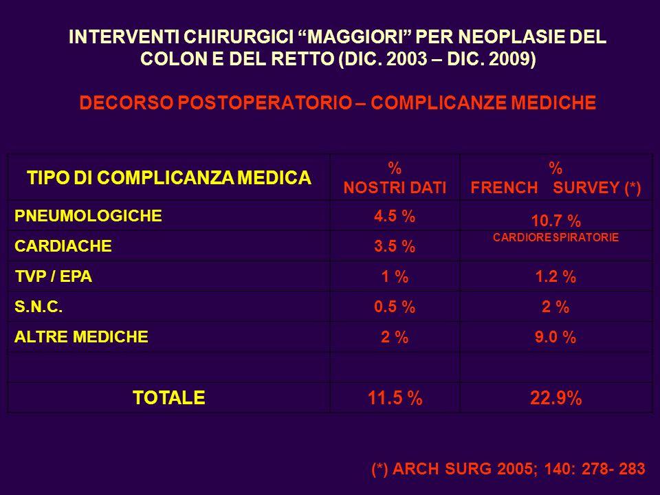 INTERVENTI CHIRURGICI MAGGIORI PER NEOPLASIE DEL COLON E DEL RETTO (DIC. 2003 – DIC. 2009) DECORSO POSTOPERATORIO – COMPLICANZE MEDICHE TIPO DI COMPLI
