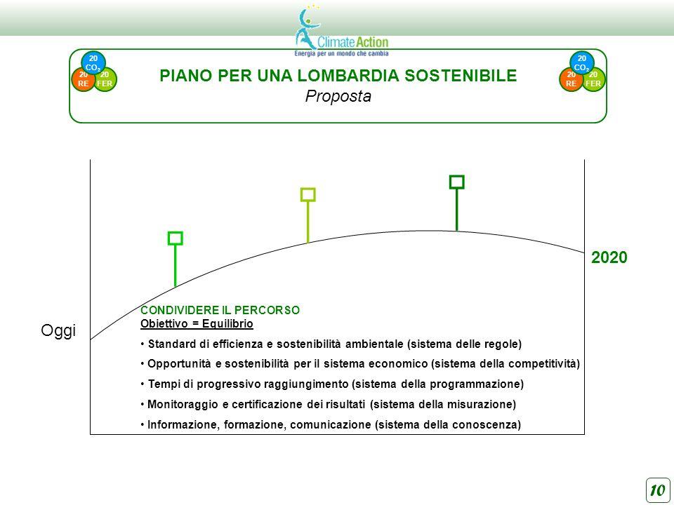10 Oggi 2020 CONDIVIDERE IL PERCORSO Obiettivo = Equilibrio Standard di efficienza e sostenibilità ambientale (sistema delle regole) Opportunità e sos