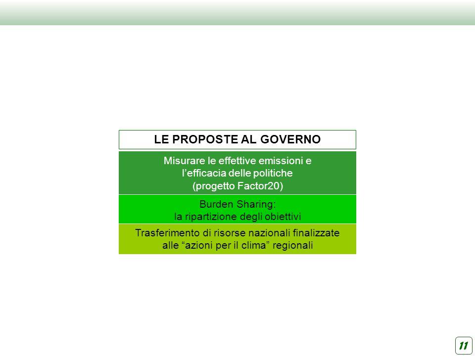 LE PROPOSTE AL GOVERNO Misurare le effettive emissioni e lefficacia delle politiche (progetto Factor20) Burden Sharing: la ripartizione degli obiettiv