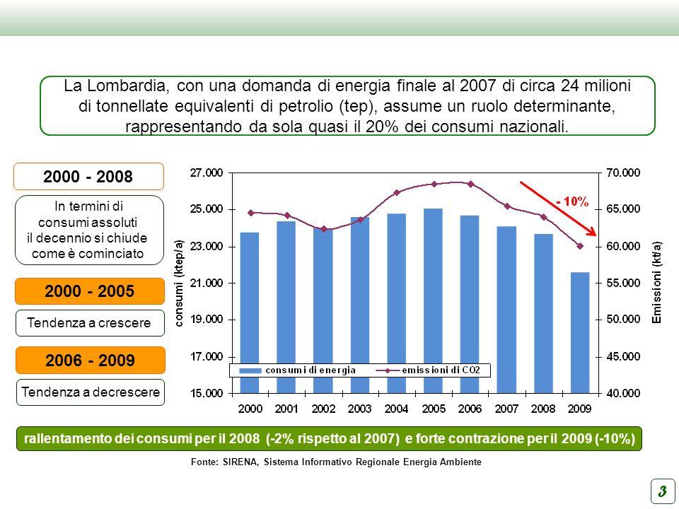 3 2000 - 2008 In termini di consumi assoluti il decennio si chiude come è cominciato La Lombardia, con una domanda di energia finale al 2007 di circa