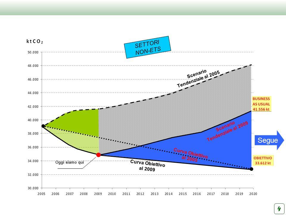 4 Scenario Tendenziale al 2005 Curva Obiettivo al 2009 Curva Obiettivo al 2005 Scenario Tendenziale al 2009 Oggi siamo qui Segue SETTORI NON-ETS