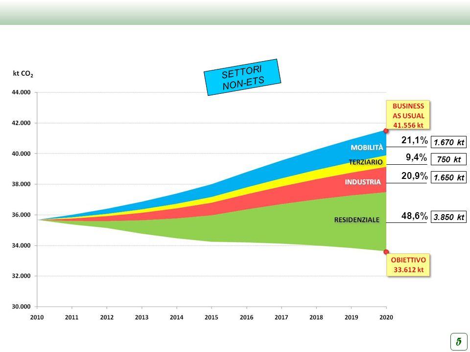 7 Politiche Campagna diffusa audit energetici Progressiva sostituzione motori meno efficienti Promozione micro-co/trigenerazione (incentivare e semplificare) Diffusione Sistemi di Gestione dellEnergia (incentivare e diffondere) Strumenti Fondo di garanzia per interventi Voucher audit energetici Defiscalizzazione o destinazione mirata fiscalità energetica imprese Politiche Progressivo efficientamento parco veicolare Progressiva limitazione accesso veicoli inquinanti in aree urbane e metropolitane e parallelo incentivo al TPL Azioni mobilità sostenibile Strumenti Incentivi Disposizioni Politiche Diagnosi – Riqualificazione esistente (Edilizia pubblica; Edilizia residenziale pubblica; Edilizia privata) Obiettivi progressivi di miglioramento (per classe energetica) Strumenti Disposizioni Fondi di garanzia / conto interessi; Formazione Accordo volontario (Patto) Politiche Promozione micro-co/trigenerazione (incentivare e semplificare) Diffusione Sistemi di Gestione dellEnergia (norma EN 16001) Smart metering (consumi ed emissioni) Strumenti Disposizioni Incentivi INDUSTRIA MOBILITA RESIDENZIALETERZIARIO