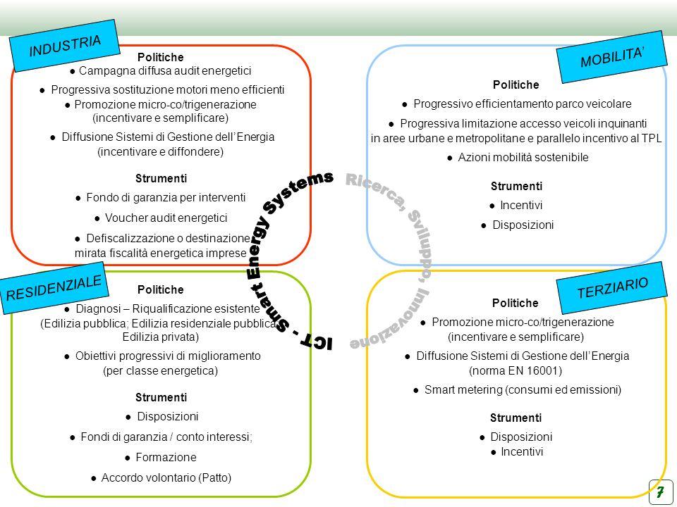 AZIONI VERTICALI AZIONI TRASVERSALI Investimento RL ~ 1 MLD Investimento ingenerato ~ 2 MLD Semplificazione Innovazione tecnologica Efficienza filiera agro-alimentare Efficienza patrimonio edilizio pubblico e privato Efficienza energetica imprese Acquisti verdi Sostenibilità della pianificazione e della programmazione 8 Risorse dirette RL + Valore economico dellobiettivo 5 MLD Investimento ingenerato da risorse dirette RL Investimento del sistema territoriale in innovazione tecnologica, informazione, formazione, efficienza, rinnovabili