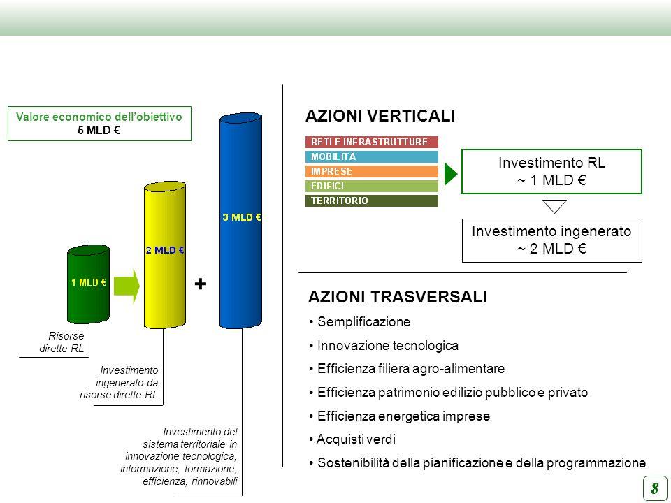 AZIONI VERTICALI AZIONI TRASVERSALI Investimento RL ~ 1 MLD Investimento ingenerato ~ 2 MLD Semplificazione Innovazione tecnologica Efficienza filiera