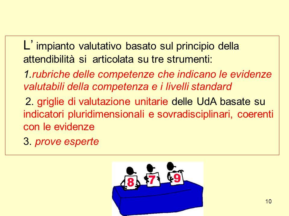 L impianto valutativo basato sul principio della attendibilità si articolata su tre strumenti: 1.rubriche delle competenze che indicano le evidenze valutabili della competenza e i livelli standard 2.