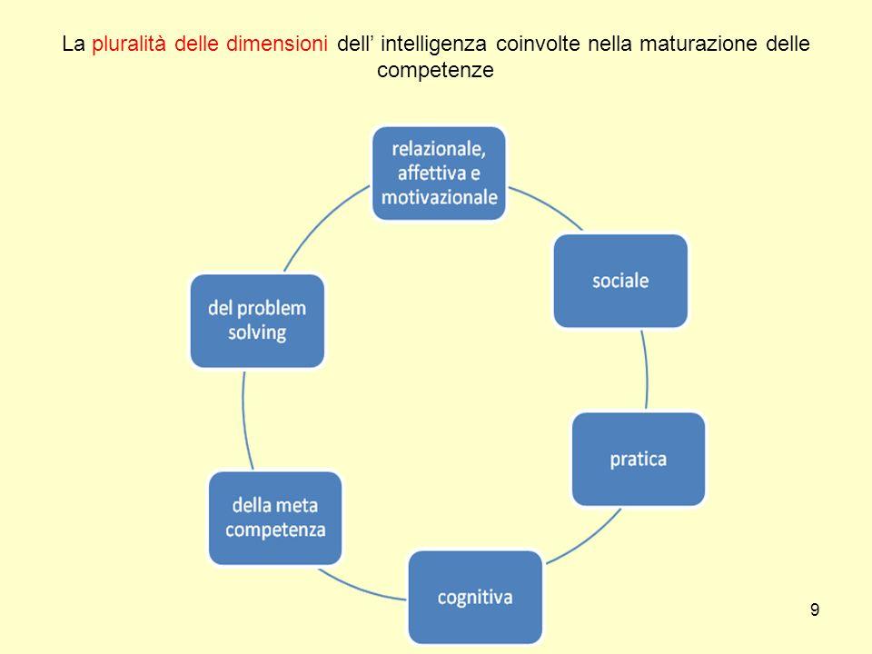 9 La pluralità delle dimensioni dell intelligenza coinvolte nella maturazione delle competenze