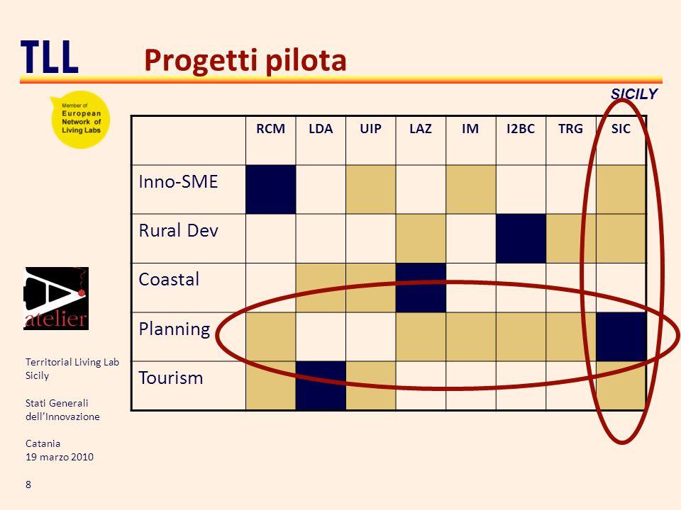 Territorial Living Lab Sicily Stati Generali dellInnovazione Catania 19 marzo 2010 8 TLL SICILY Progetti pilota RCMLDAUIPLAZIMI2BCTRGSIC Inno-SME Rural Dev Coastal Planning Tourism