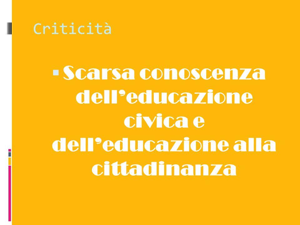 Criticità Scarsa conoscenza delleducazione civica e delleducazione alla cittadinanza