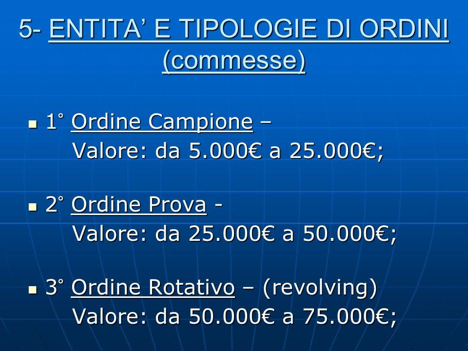 5- ENTITA E TIPOLOGIE DI ORDINI (commesse) 1° Ordine Campione – 1° Ordine Campione – Valore: da 5.000 a 25.000; Valore: da 5.000 a 25.000; 2° Ordine P