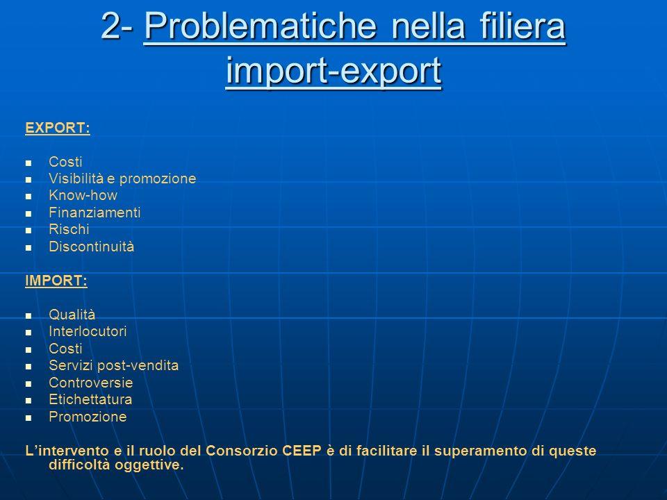 2- Problematiche nella filiera import-export EXPORT: Costi Visibilità e promozione Know-how Finanziamenti Rischi Discontinuità IMPORT: Qualità Interlo