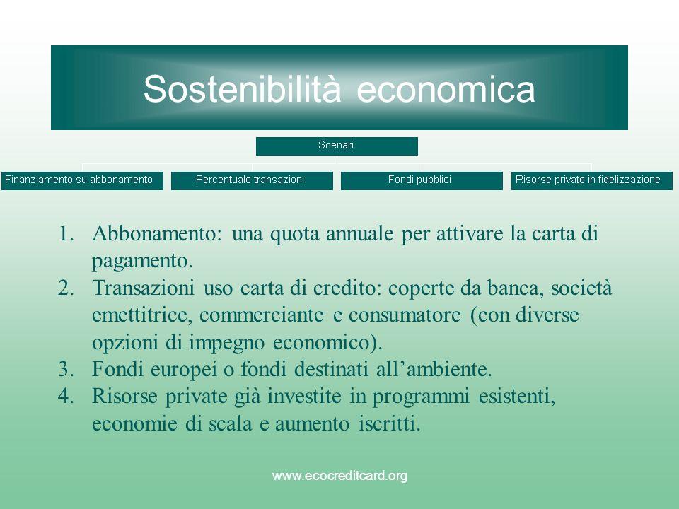 www.ecocreditcard.org Sostenibilità economica 1.Abbonamento: una quota annuale per attivare la carta di pagamento. 2.Transazioni uso carta di credito: