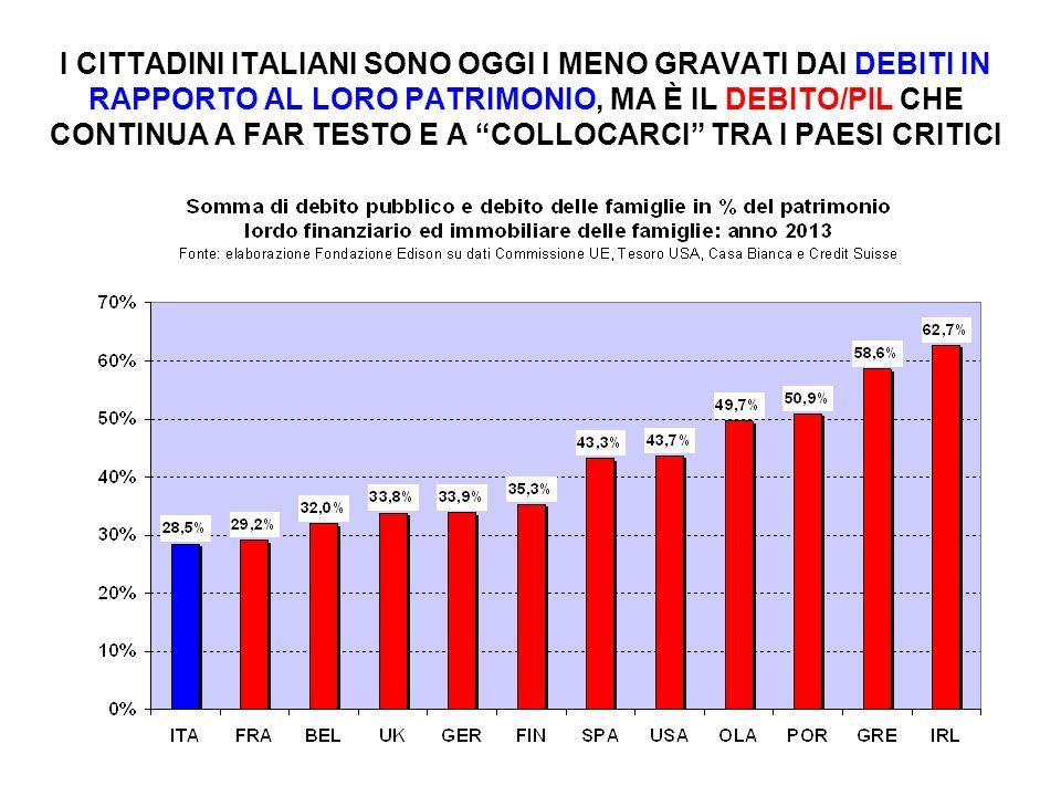 I CITTADINI ITALIANI SONO OGGI I MENO GRAVATI DAI DEBITI IN RAPPORTO AL LORO PATRIMONIO, MA È IL DEBITO/PIL CHE CONTINUA A FAR TESTO E A COLLOCARCI TRA I PAESI CRITICI