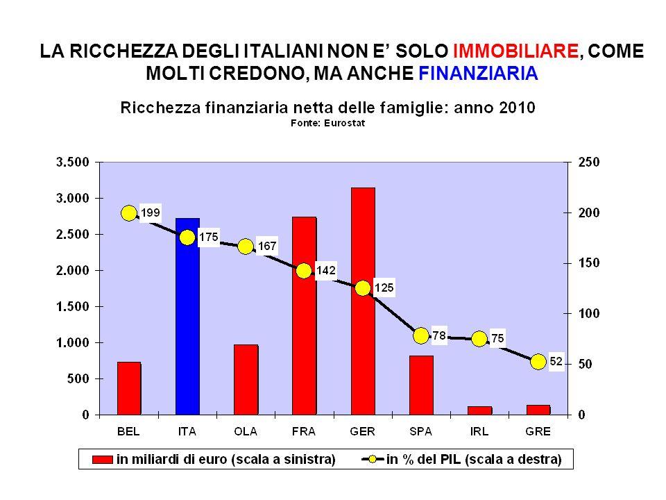 LA RICCHEZZA DEGLI ITALIANI NON E SOLO IMMOBILIARE, COME MOLTI CREDONO, MA ANCHE FINANZIARIA