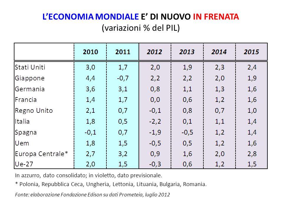 LECONOMIA MONDIALE E DI NUOVO IN FRENATA (variazioni % del PIL) In azzurro, dato consolidato; in violetto, dato previsionale.