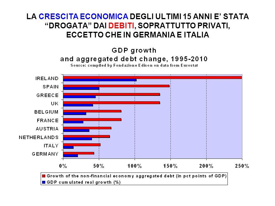 LA CRESCITA ECONOMICA DEGLI ULTIMI 15 ANNI E STATA DROGATA DAI DEBITI, SOPRATTUTTO PRIVATI, ECCETTO CHE IN GERMANIA E ITALIA