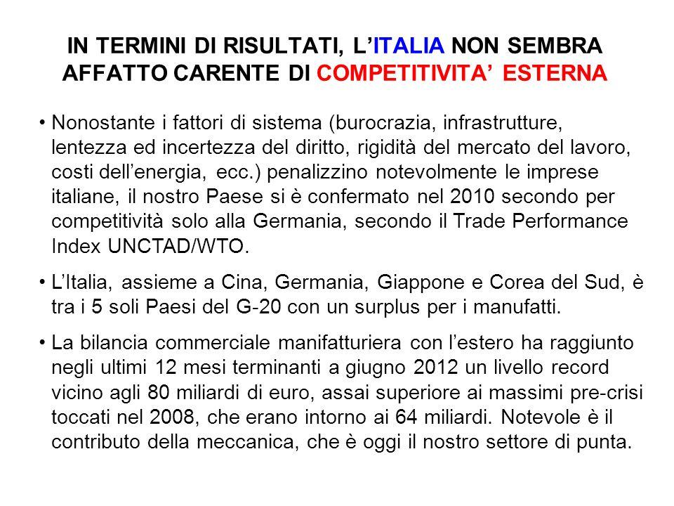 IN TERMINI DI RISULTATI, LITALIA NON SEMBRA AFFATTO CARENTE DI COMPETITIVITA ESTERNA Nonostante i fattori di sistema (burocrazia, infrastrutture, lentezza ed incertezza del diritto, rigidità del mercato del lavoro, costi dellenergia, ecc.) penalizzino notevolmente le imprese italiane, il nostro Paese si è confermato nel 2010 secondo per competitività solo alla Germania, secondo il Trade Performance Index UNCTAD/WTO.