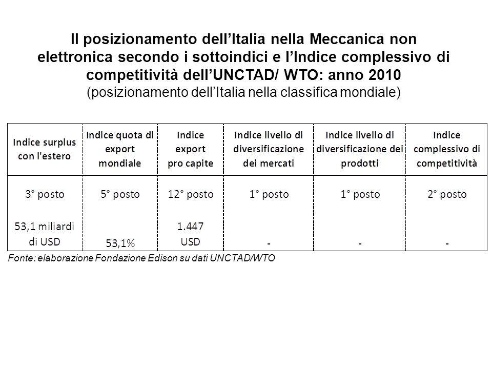Il posizionamento dellItalia nella Meccanica non elettronica secondo i sottoindici e lIndice complessivo di competitività dellUNCTAD/ WTO: anno 2010 (posizionamento dellItalia nella classifica mondiale) Fonte: elaborazione Fondazione Edison su dati UNCTAD/WTO