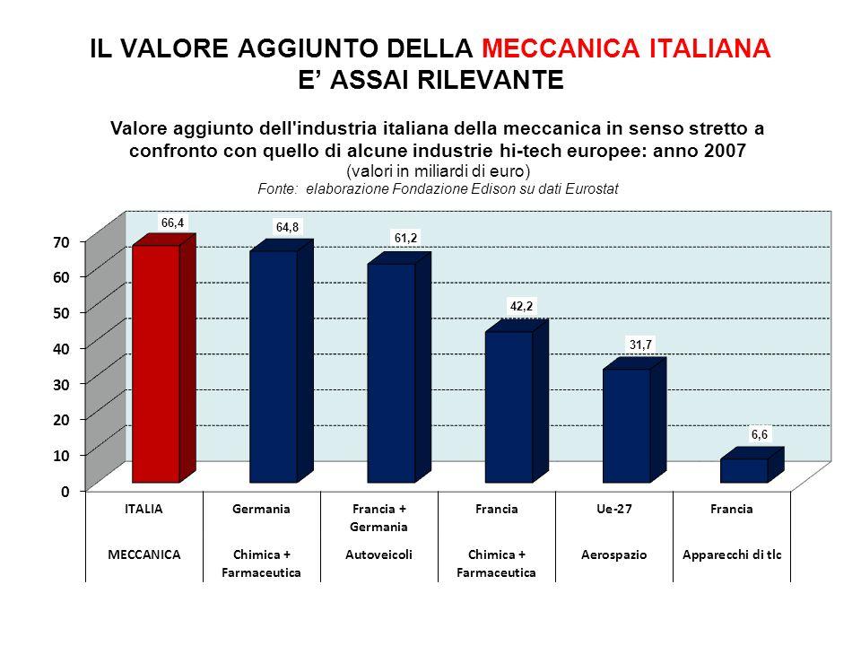 IL VALORE AGGIUNTO DELLA MECCANICA ITALIANA E ASSAI RILEVANTE