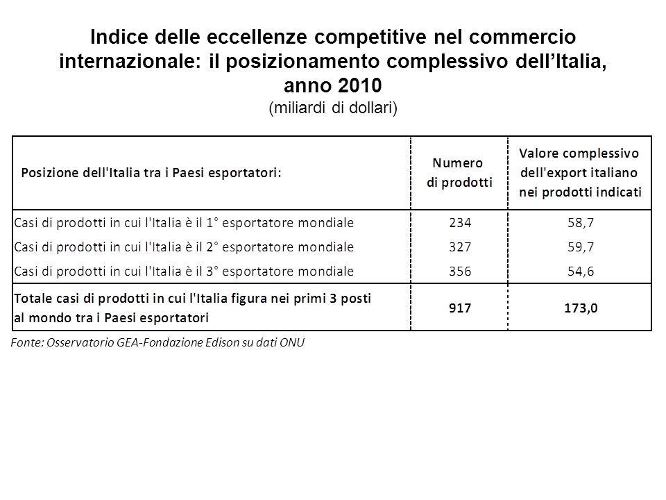Indice delle eccellenze competitive nel commercio internazionale: il posizionamento complessivo dellItalia, anno 2010 (miliardi di dollari) Fonte: Osservatorio GEA-Fondazione Edison su dati ONU