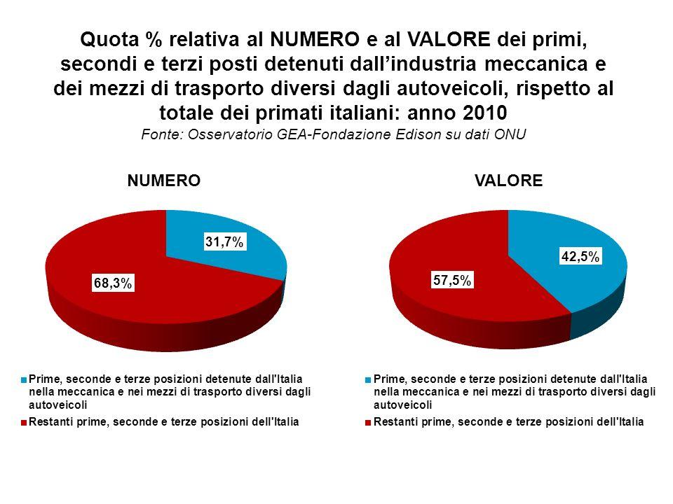 Quota % relativa al NUMERO e al VALORE dei primi, secondi e terzi posti detenuti dallindustria meccanica e dei mezzi di trasporto diversi dagli autoveicoli, rispetto al totale dei primati italiani: anno 2010 Fonte: Osservatorio GEA-Fondazione Edison su dati ONU