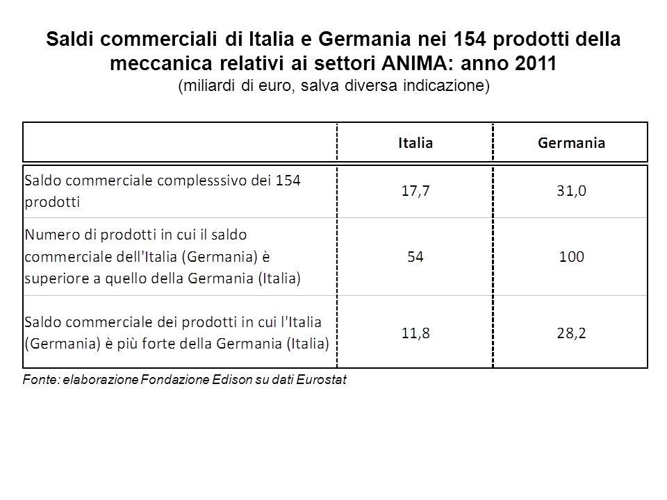 Saldi commerciali di Italia e Germania nei 154 prodotti della meccanica relativi ai settori ANIMA: anno 2011 (miliardi di euro, salva diversa indicazione) Fonte: elaborazione Fondazione Edison su dati Eurostat