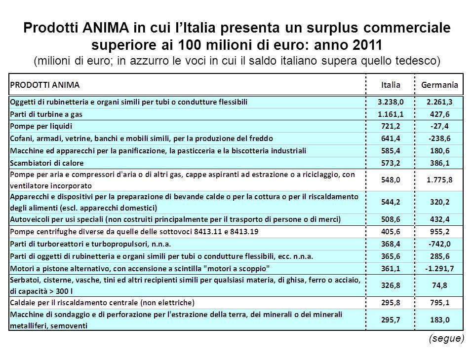 Prodotti ANIMA in cui lItalia presenta un surplus commerciale superiore ai 100 milioni di euro: anno 2011 (milioni di euro; in azzurro le voci in cui il saldo italiano supera quello tedesco) (segue)