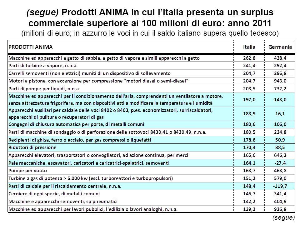 (segue) Prodotti ANIMA in cui lItalia presenta un surplus commerciale superiore ai 100 milioni di euro: anno 2011 (milioni di euro; in azzurro le voci in cui il saldo italiano supera quello tedesco) (segue)