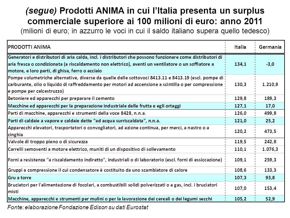 (segue) Prodotti ANIMA in cui lItalia presenta un surplus commerciale superiore ai 100 milioni di euro: anno 2011 (milioni di euro; in azzurro le voci in cui il saldo italiano supera quello tedesco) Fonte: elaborazione Fondazione Edison su dati Eurostat
