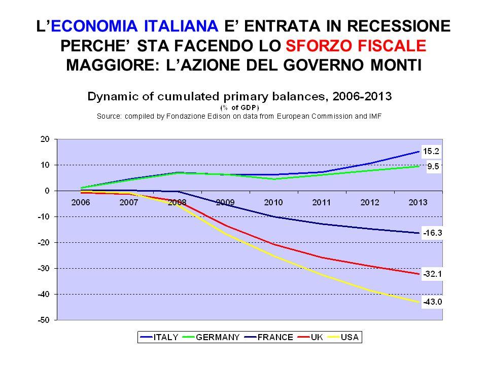 LECONOMIA ITALIANA E ENTRATA IN RECESSIONE PERCHE STA FACENDO LO SFORZO FISCALE MAGGIORE: LAZIONE DEL GOVERNO MONTI