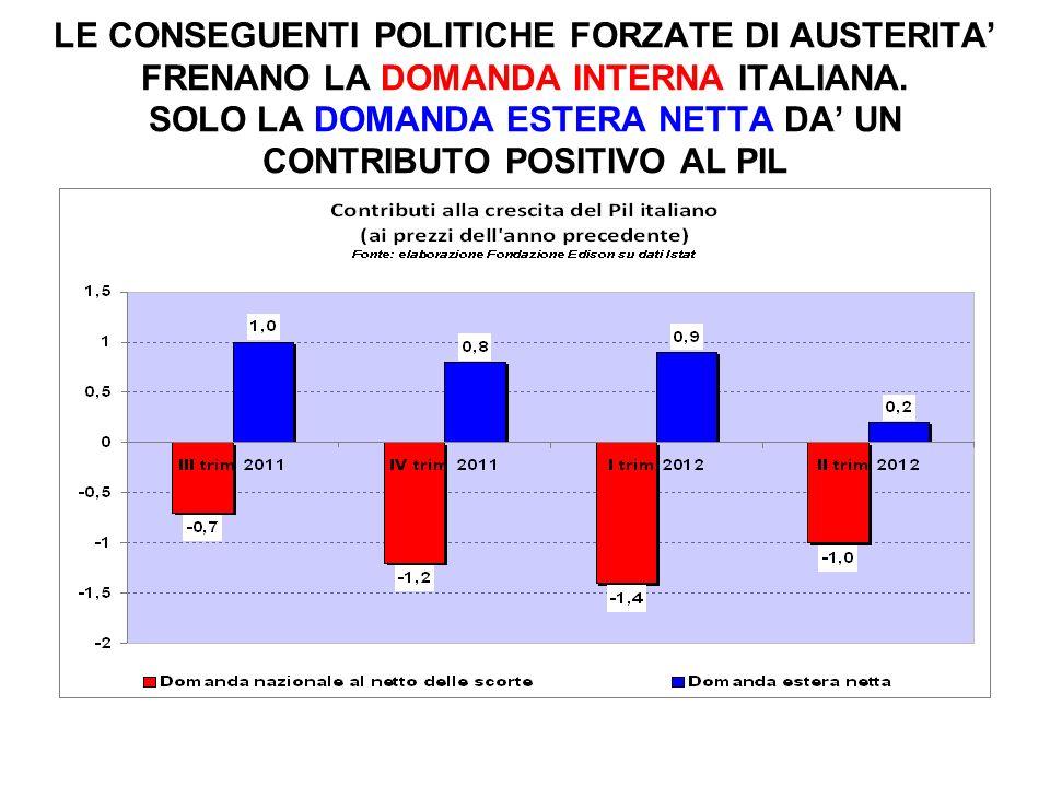 LE CONSEGUENTI POLITICHE FORZATE DI AUSTERITA FRENANO LA DOMANDA INTERNA ITALIANA.