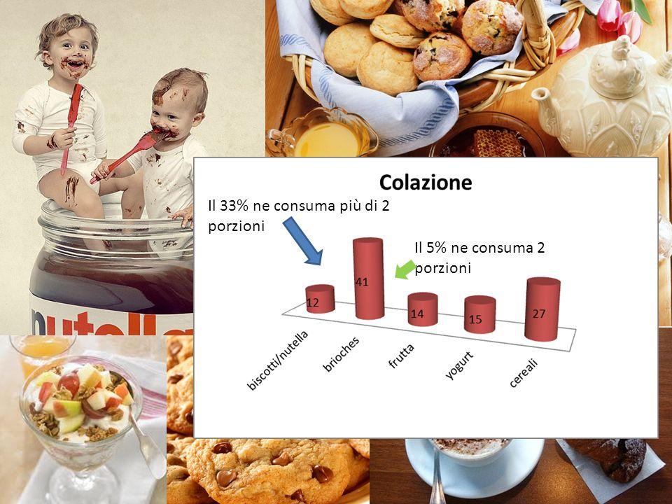 Il 33% ne consuma più di 2 porzioni Il 5% ne consuma 2 porzioni