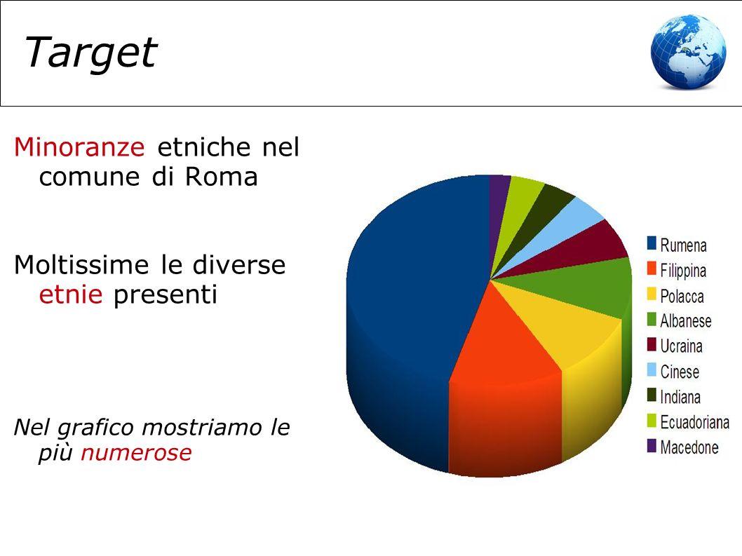Mercato 300.000 gli immigrati regolari nel comune di Roma Raggiungerne anche solo una parte significa somme interessanti