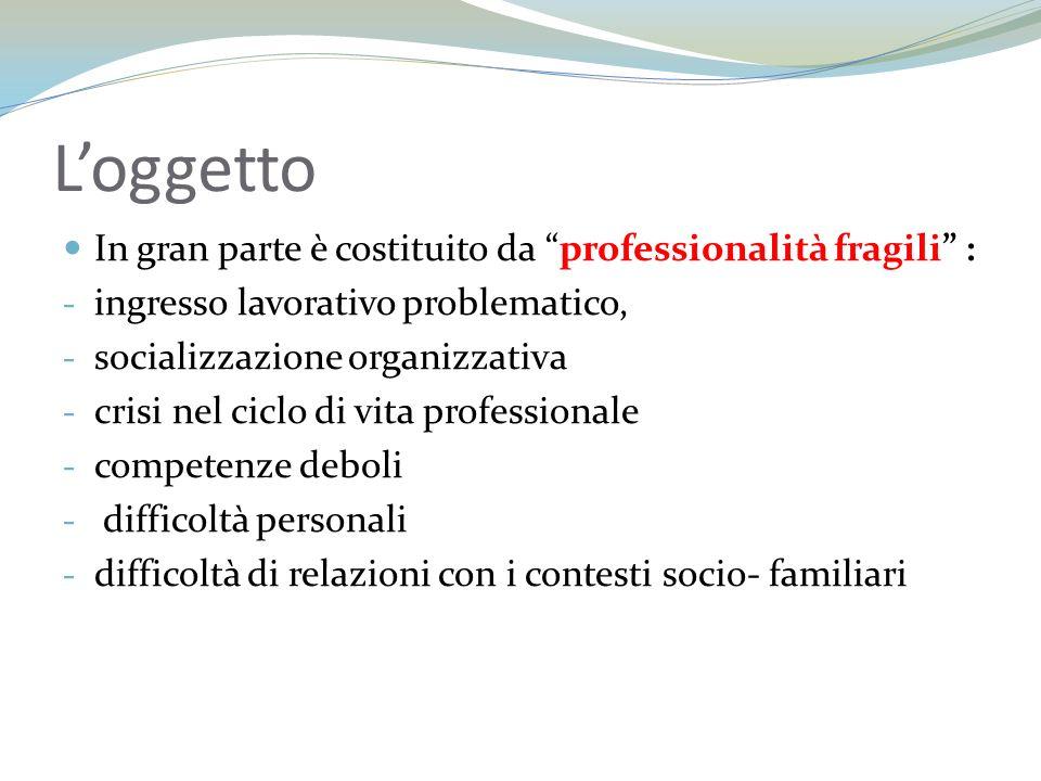Loggetto In gran parte è costituito da professionalità fragili : - ingresso lavorativo problematico, - socializzazione organizzativa - crisi nel ciclo