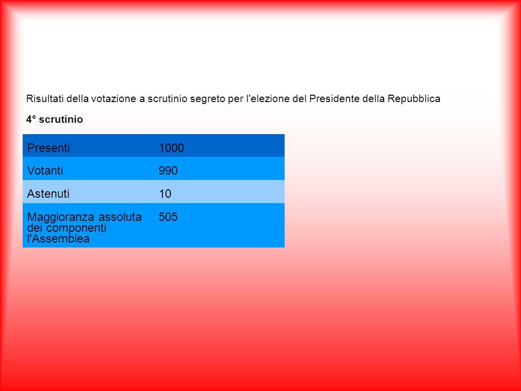 Risultati della votazione a scrutinio segreto per l'elezione del Presidente della Repubblica 4° scrutinio Presenti1000 Votanti990 Astenuti10 Maggioran