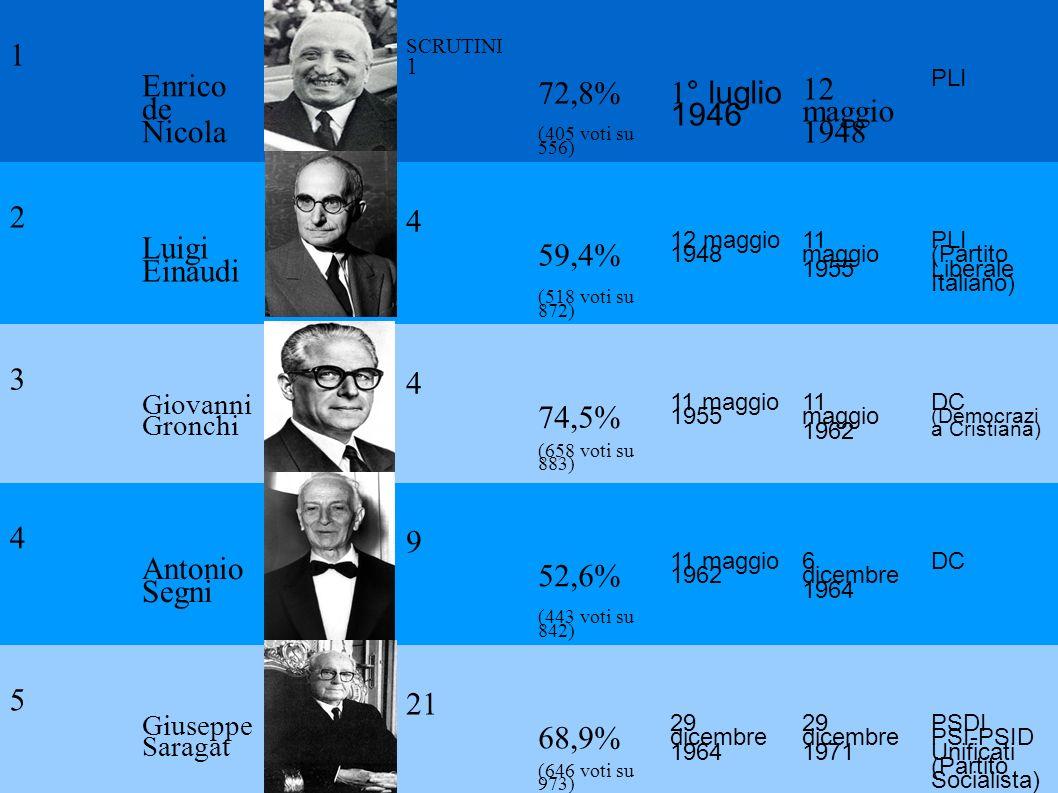 1 Enrico de Nicola SCRUTINI 1 72,8% (405 voti su 556) 1 ° luglio 1946 12 maggio 1948 PLI 2 Luigi Einaudi 4 59,4% (518 voti su 872) 12 maggio 1948 11 m