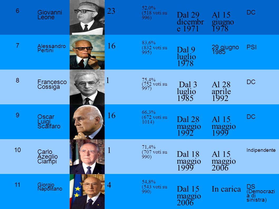 6 Giovanni Leone 23 52,0% (518 voti su 996) Dal 29 dicembr e 1971 Al 15 giugno 1978 DC 7 Alessandro Pertini 16 83,6% (832 voti su 995) Dal 9 luglio 19