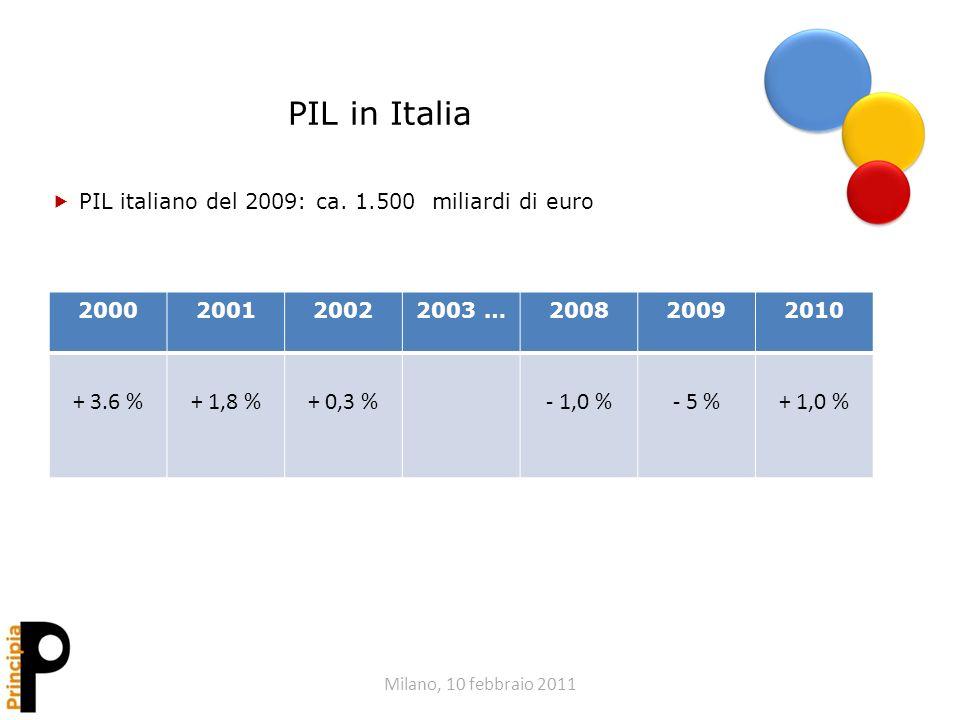 Milano, 10 febbraio 2011 PIL in Italia PIL italiano del 2009: ca. 1.500 miliardi di euro 2000200120022003 …200820092010 + 3.6 %+ 1,8 %+ 0,3 %- 1,0 %-