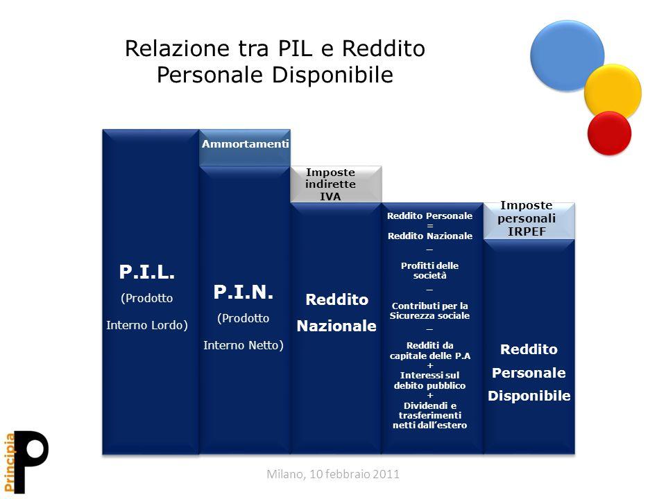 Milano, 10 febbraio 2011 Relazione tra PIL e Reddito Personale Disponibile P.I.L. (Prodotto Interno Lordo) P.I.N. (Prodotto Interno Netto) Reddito Naz
