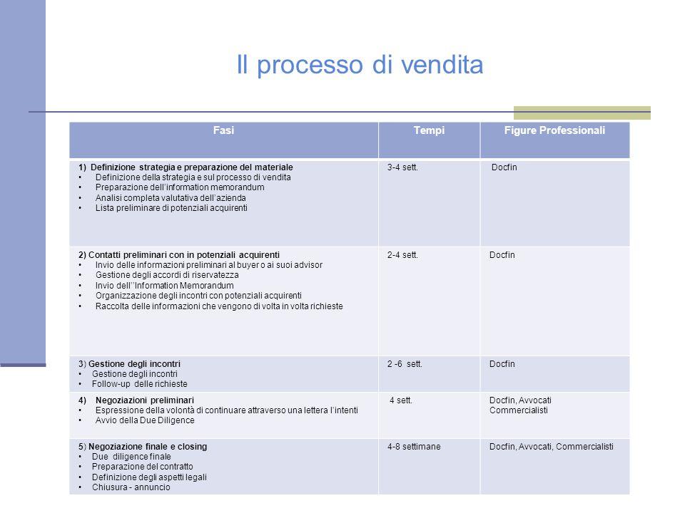 Il processo di vendita FasiTempiFigure Professionali 1) Definizione strategia e preparazione del materiale Definizione della strategia e sul processo