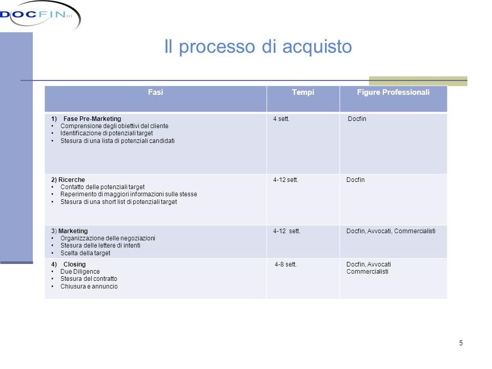 5 Il processo di acquisto FasiTempiFigure Professionali 1)Fase Pre-Marketing Comprensione degli obiettivi del cliente Identificazione di potenziali ta