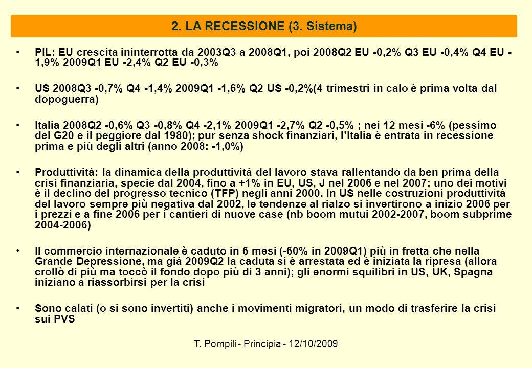T. Pompili - Principia - 12/10/2009 2. LA RECESSIONE (3. Sistema) PIL: EU crescita ininterrotta da 2003Q3 a 2008Q1, poi 2008Q2 EU -0,2% Q3 EU -0,4% Q4