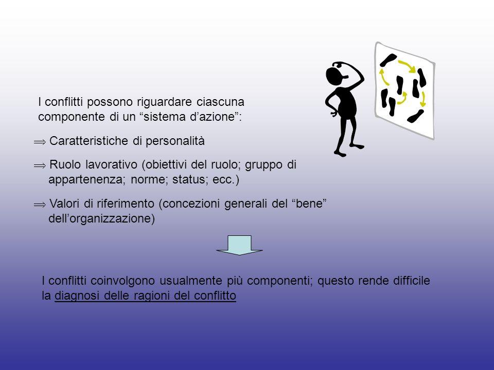 I conflitti possono riguardare ciascuna componente di un sistema dazione: Caratteristiche di personalità Ruolo lavorativo (obiettivi del ruolo; gruppo