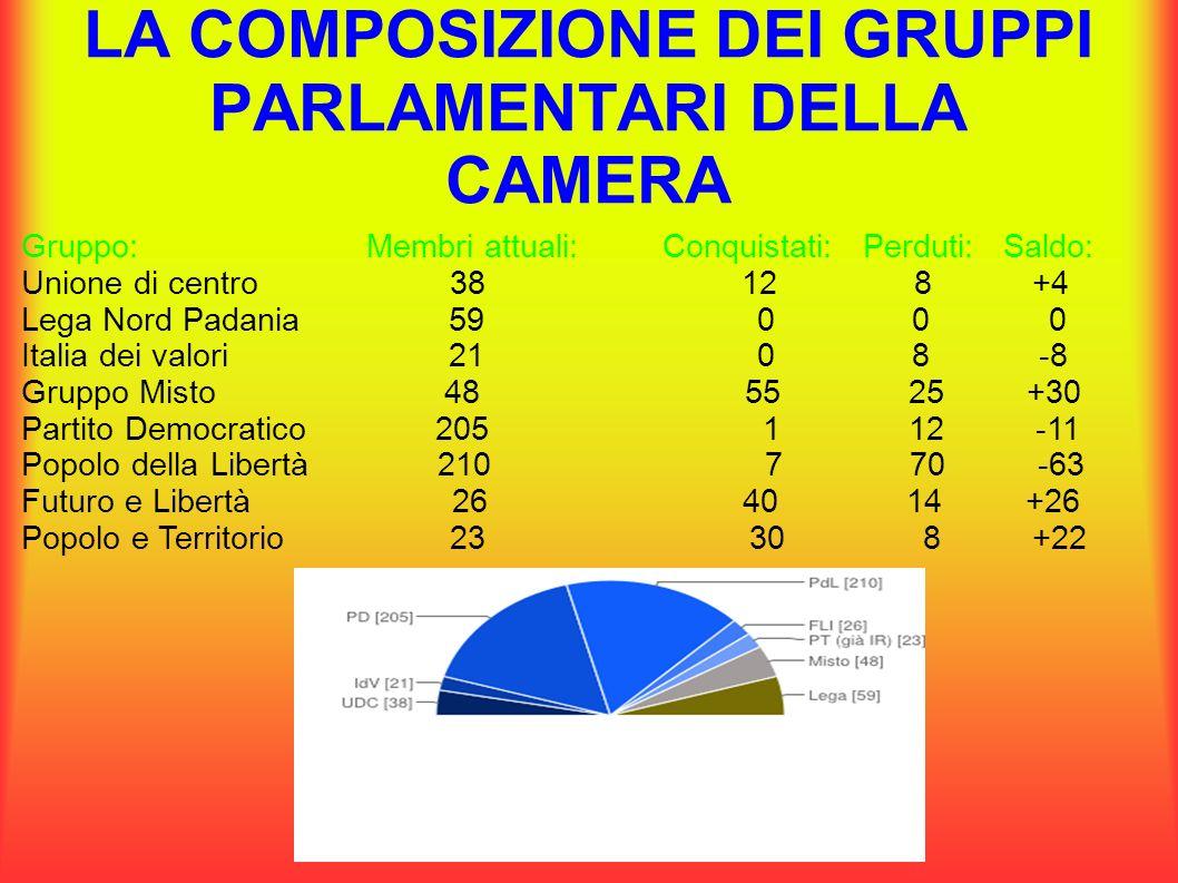 LA COMPOSIZIONE DEI GRUPPI PARLAMENTARI DELLA CAMERA Gruppo: Membri attuali: Conquistati: Perduti: Saldo: Unione di centro 38 12 8 +4 Lega Nord Padani