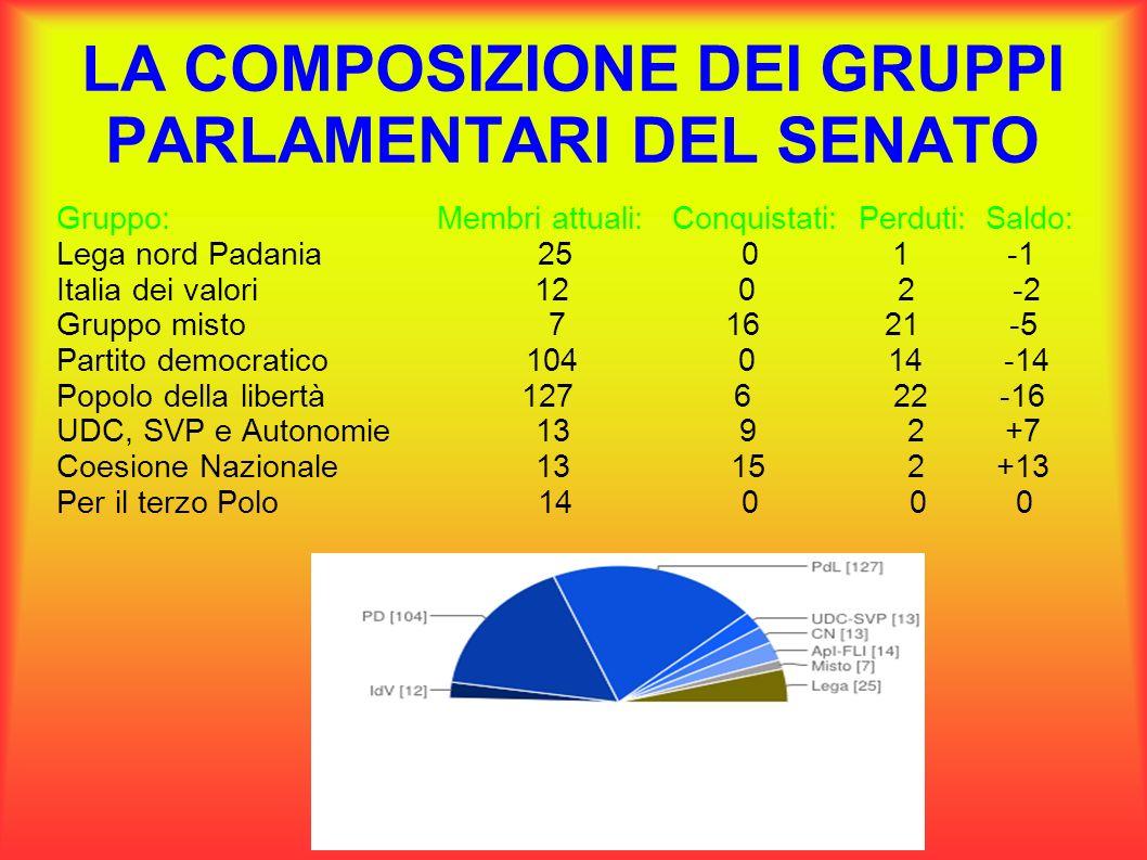 GRUPPI PARLAMENTARI ALLA CAMERA Entro due giorni dalla prima seduta i deputati devono dichiarare al Segretario generale della Camera a quale gruppo appartengono.