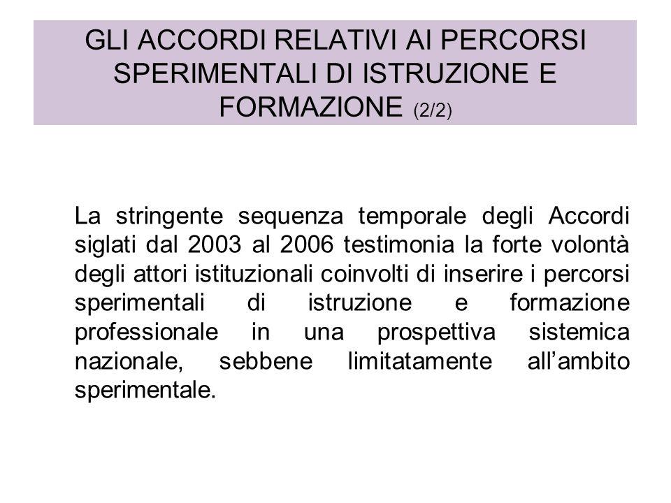 GLI ACCORDI RELATIVI AI PERCORSI SPERIMENTALI DI ISTRUZIONE E FORMAZIONE (2/2) La stringente sequenza temporale degli Accordi siglati dal 2003 al 2006