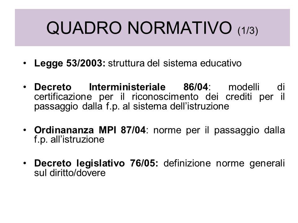 QUADRO NORMATIVO (1/3) Legge 53/2003: struttura del sistema educativo Decreto Interministeriale 86/04: modelli di certificazione per il riconoscimento dei crediti per il passaggio dalla f.p.