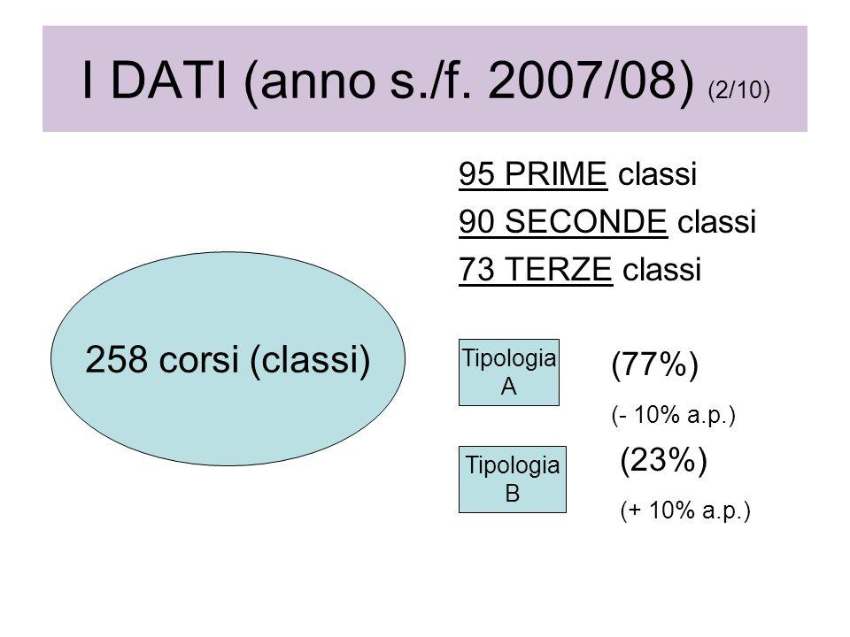 I DATI (anno s./f. 2007/08) (2/10) 95 PRIME classi 90 SECONDE classi 73 TERZE classi (77%) (- 10% a.p.) (23%) (+ 10% a.p.) 258 corsi (classi) Tipologi
