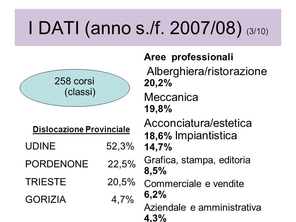 Aree professionali Alberghiera/ristorazione 20,2% Meccanica 19,8% Acconciatura/estetica 18,6% Impiantistica 14,7% Grafica, stampa, editoria 8,5% Commerciale e vendite 6,2% Aziendale e amministrativa 4,3% Agricola e ambientale 2,7% Edile 2,3% Turismo 2,3% legno e arredamento 0,4% 258 corsi (classi) I DATI (anno s./f.