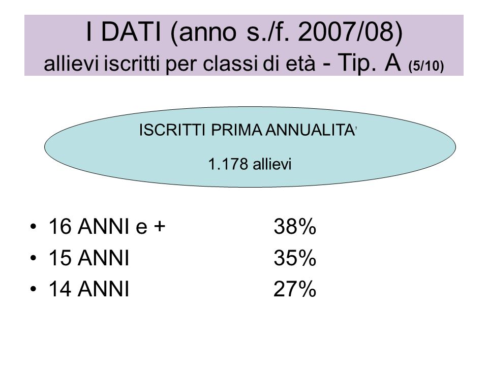 16 ANNI e +38% 15 ANNI35% 14 ANNI 27% I DATI (anno s./f. 2007/08) allievi iscritti per classi di età - Tip. A (5/10) ISCRITTI PRIMA ANNUALITA 1.178 al