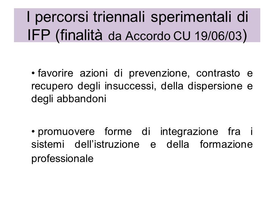 I percorsi triennali sperimentali di IFP (finalità da Accordo CU 19/06/03 ) favorire azioni di prevenzione, contrasto e recupero degli insuccessi, della dispersione e degli abbandoni promuovere forme di integrazione fra i sistemi dellistruzione e della formazione professionale